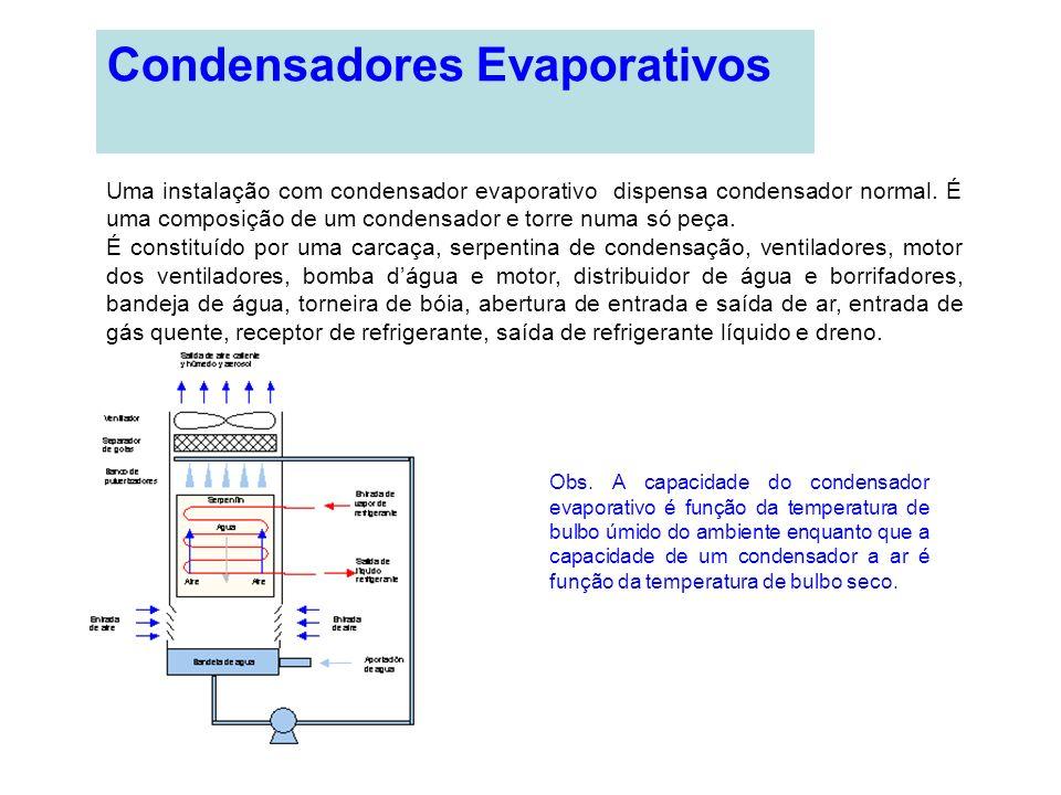 Condensadores Evaporativos Uma instalação com condensador evaporativo dispensa condensador normal. É uma composição de um condensador e torre numa só