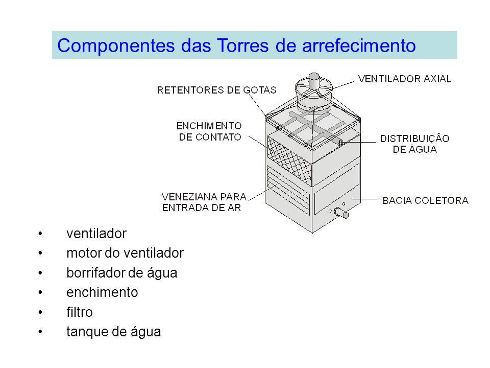 Componentes das Torres de arrefecimento ventilador motor do ventilador borrifador de água enchimento filtro tanque de água