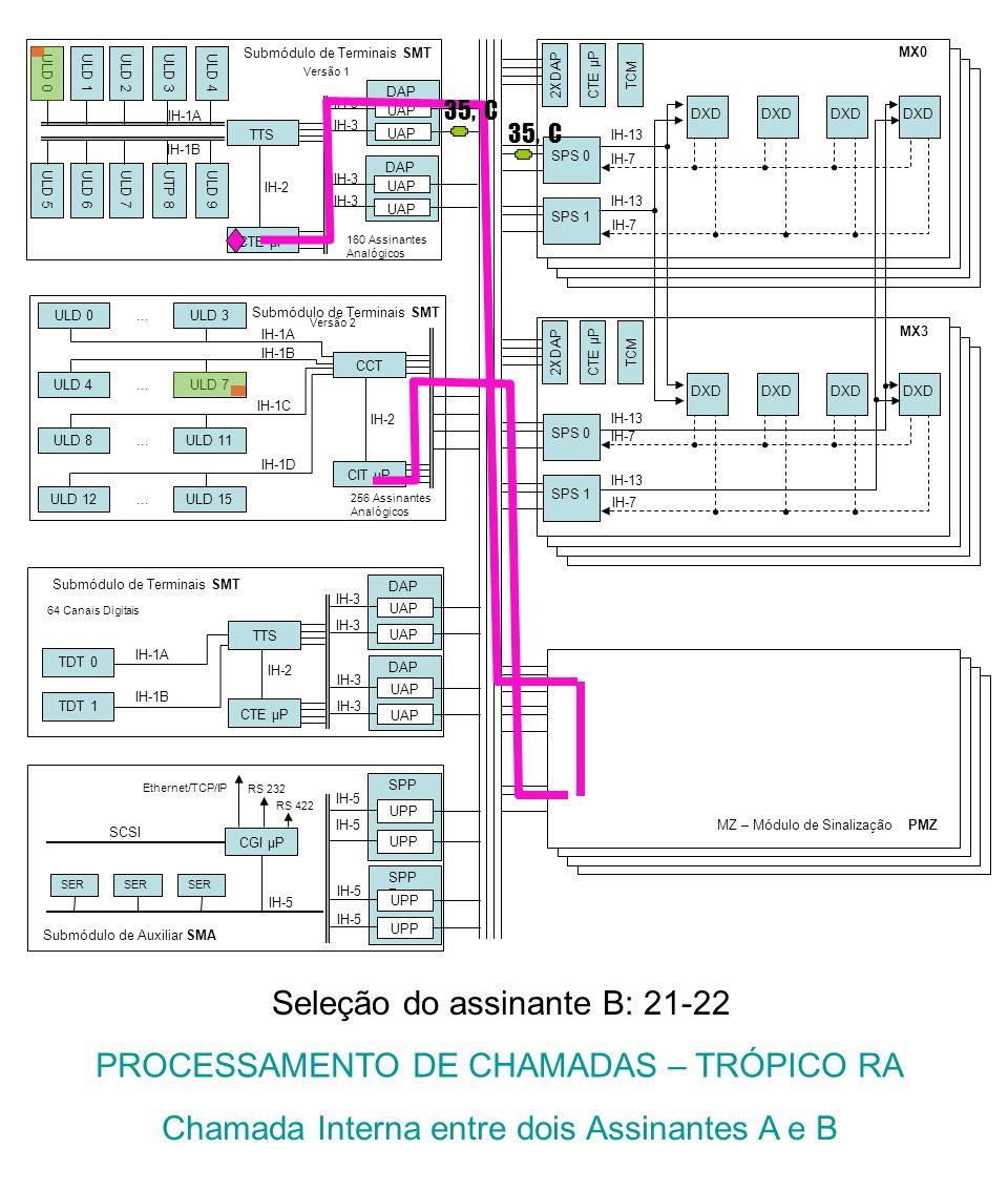 Submódulo de Terminais SMT IH-1A CIT μP IH-2 CCT IH-1D ULD 15ULD 12... IH-1C ULD 11ULD 8... IH-1B ULD 7ULD 4... ULD 3ULD 0... Versão 2 256 Assinantes