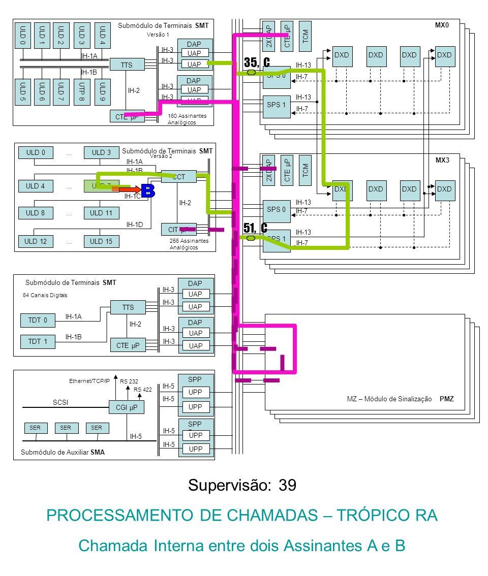 Submódulo de Terminais SMT IH-1A CIT μP IH-2 CCT IH-1D ULD 15ULD 12...