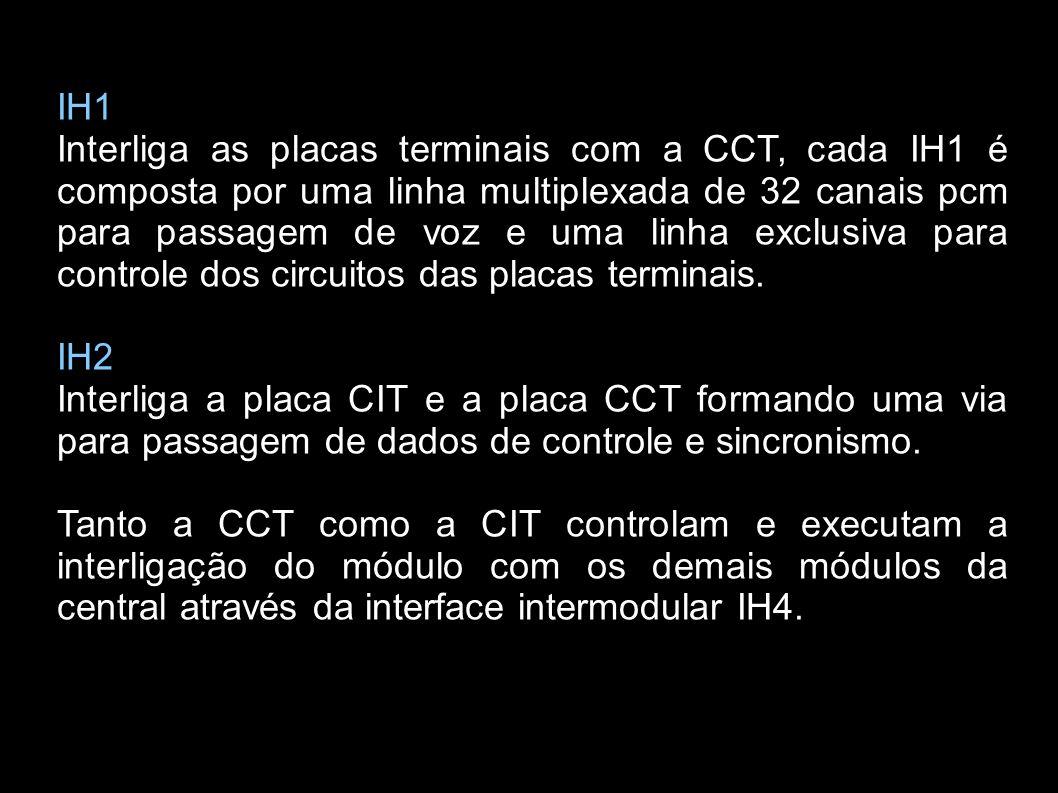 IH1 Interliga as placas terminais com a CCT, cada IH1 é composta por uma linha multiplexada de 32 canais pcm para passagem de voz e uma linha exclusiv