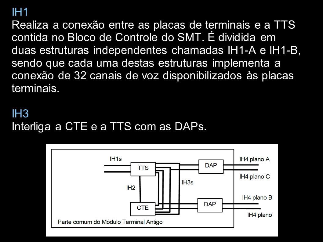 São placas genericamente chamadas de placas terminais, que interligaram o módulo com as linhas externas à central.