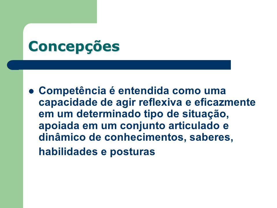 Concepções Competência é entendida como uma capacidade de agir reflexiva e eficazmente em um determinado tipo de situação, apoiada em um conjunto arti