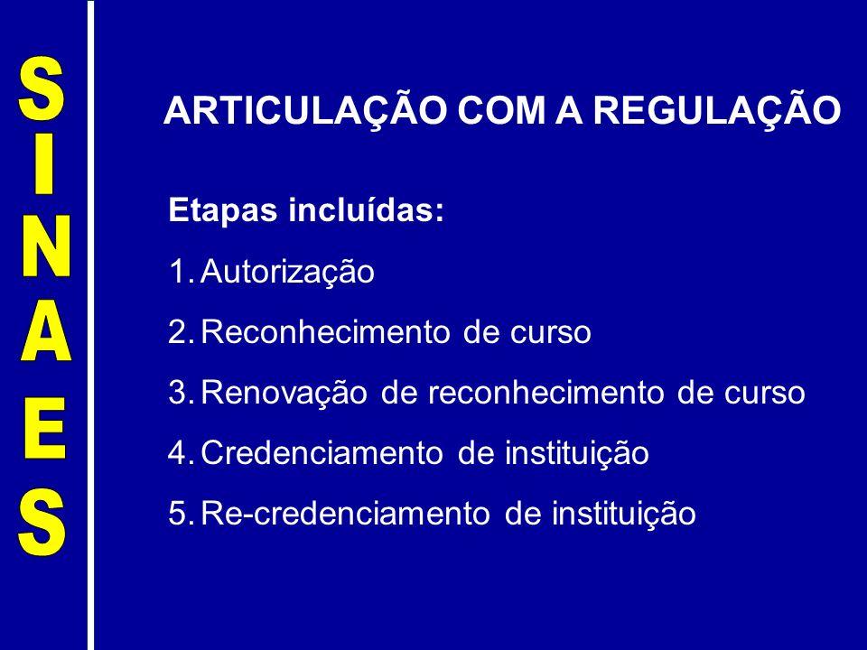 ARTICULAÇÃO COM A REGULAÇÃO Etapas incluídas: 1.Autorização 2.Reconhecimento de curso 3.Renovação de reconhecimento de curso 4.Credenciamento de insti