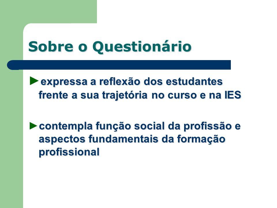 Sobre o Questionário expressa a reflexão dos estudantes frente a sua trajetória no curso e na IES contempla função social da profissão e aspectos fund