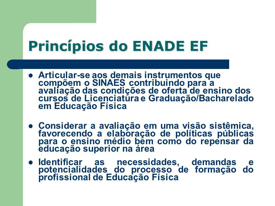Articular-se aos demais instrumentos que compõem o SINAES contribuindo para a avaliação das condições de oferta de ensino dos cursos de Licenciatura e