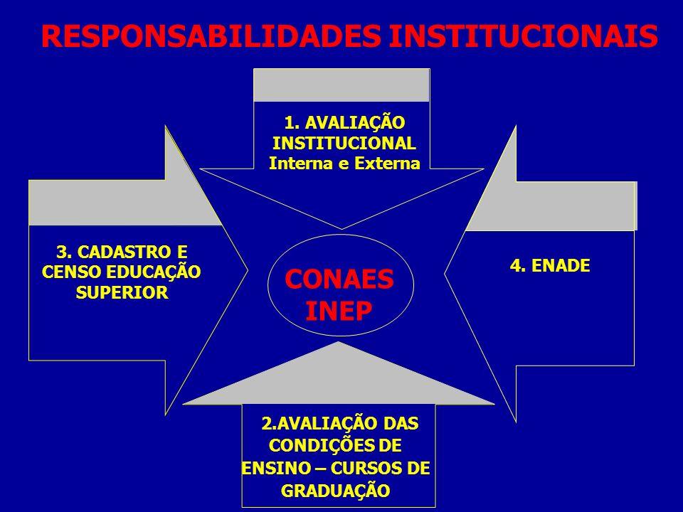 CONAES INEP 1. AVALIAÇÃO INSTITUCIONAL Interna e Externa 3. CADASTRO E CENSO EDUCAÇÃO SUPERIOR 2.AVALIAÇÃO DAS CONDIÇÕES DE ENSINO – CURSOS DE GRADUAÇ