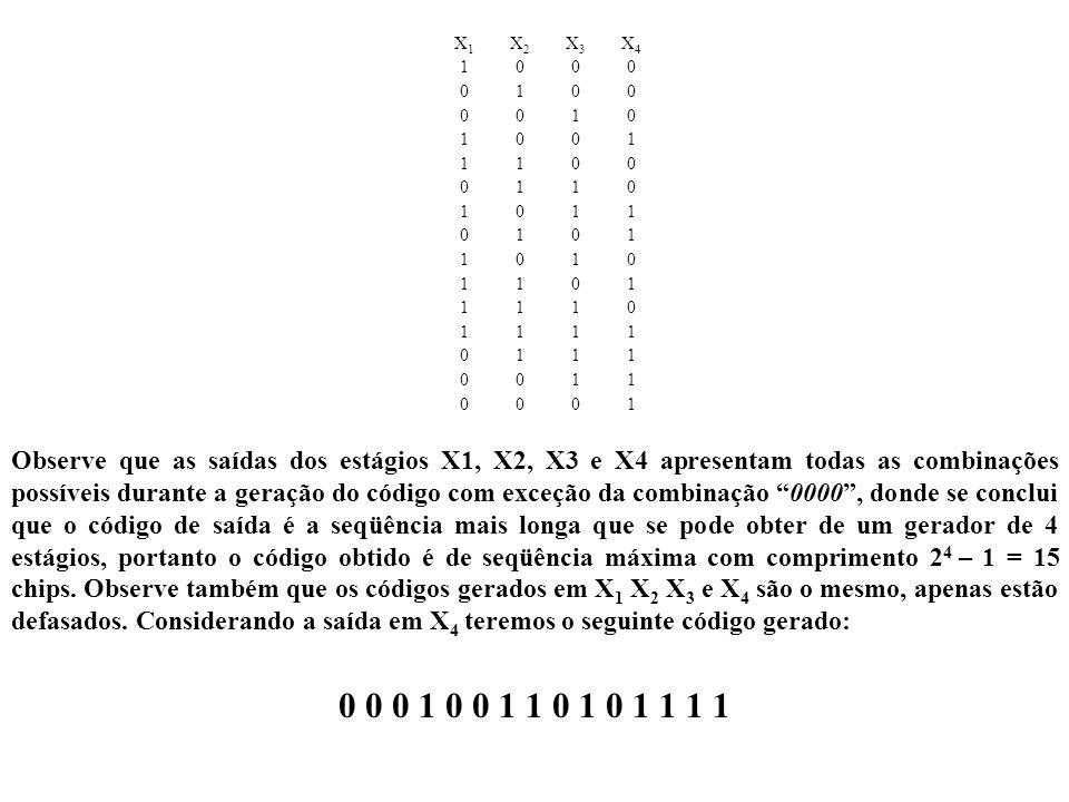 Observe que as saídas dos estágios X1, X2, X3 e X4 apresentam todas as combinações possíveis durante a geração do código com exceção da combinação 000