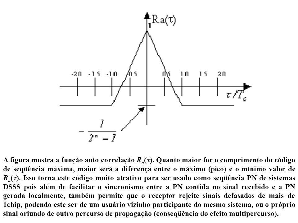 A figura mostra a função auto correlação R a ( ). Quanto maior for o comprimento do código de seqüência máxima, maior será a diferença entre o máximo