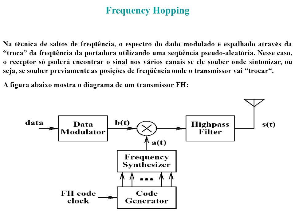 Frequency Hopping Na técnica de saltos de freqüência, o espectro do dado modulado é espalhado através da troca da freqüência da portadora utilizando u