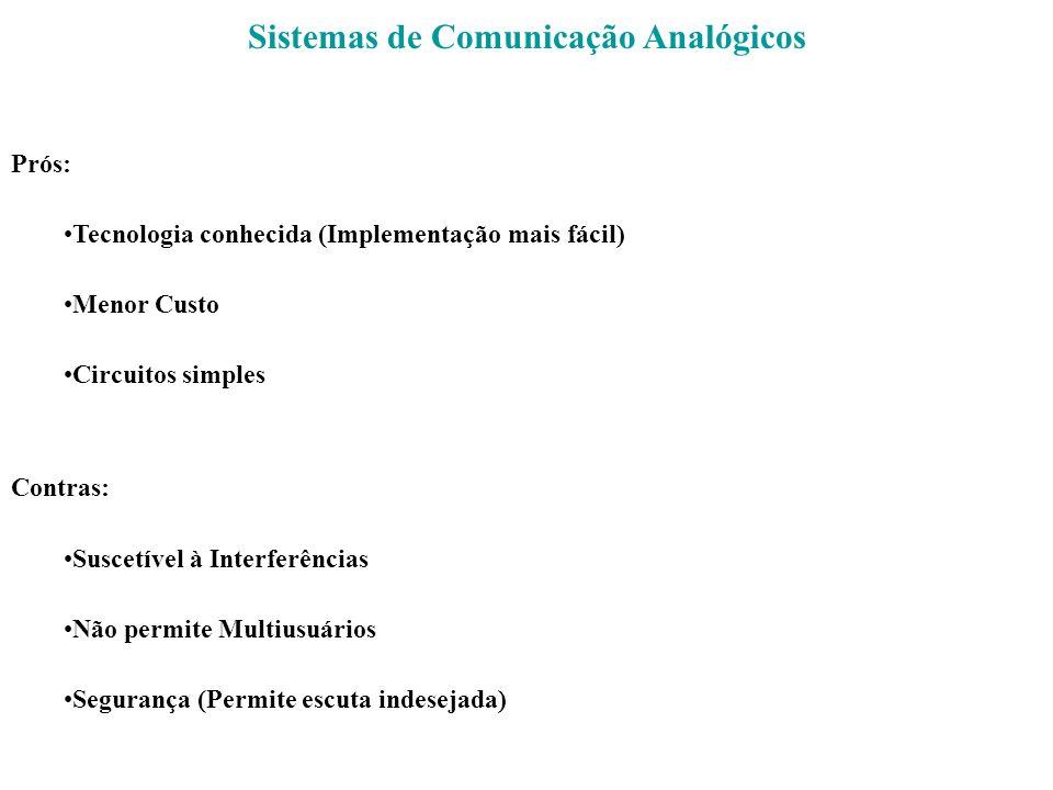 Sistemas de Comunicação Analógicos Prós: Tecnologia conhecida (Implementação mais fácil) Menor Custo Circuitos simples Contras: Suscetível à Interferê