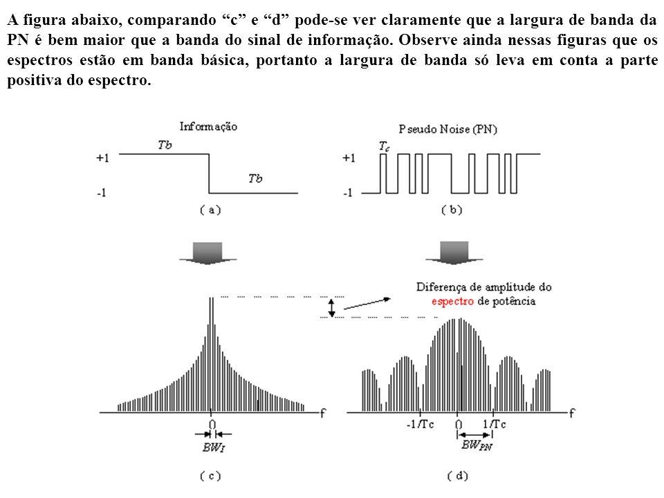 A figura abaixo, comparando c e d pode-se ver claramente que a largura de banda da PN é bem maior que a banda do sinal de informação. Observe ainda ne
