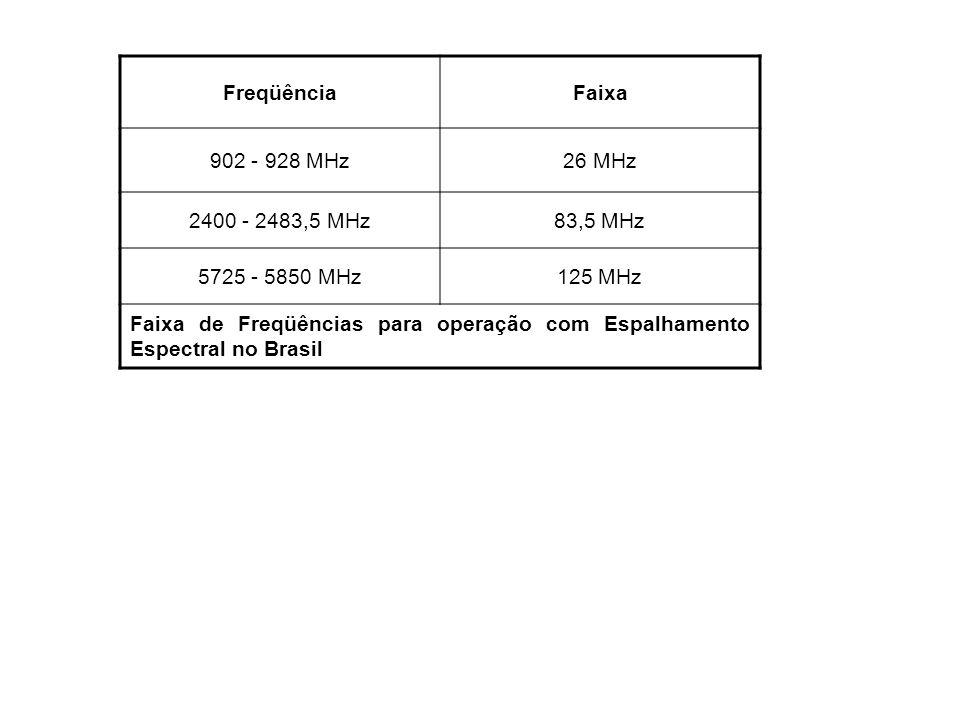 FreqüênciaFaixa 902 - 928 MHz26 MHz 2400 - 2483,5 MHz83,5 MHz 5725 - 5850 MHz125 MHz Faixa de Freqüências para operação com Espalhamento Espectral no
