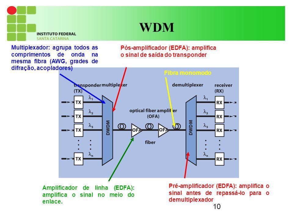 10 WDM Multiplexador: agrupa todos as comprimentos de onda na mesma fibra (AWG, grades de difração, acopladores) Pós-amplificador (EDFA): amplifica o