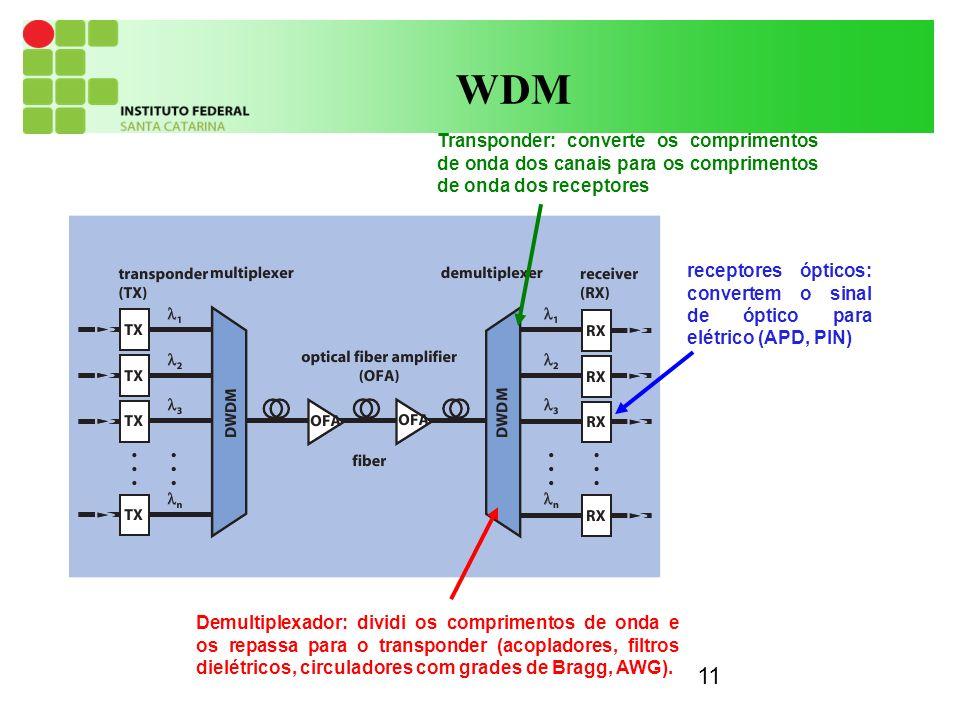 11 WDM Demultiplexador: dividi os comprimentos de onda e os repassa para o transponder (acopladores, filtros dielétricos, circuladores com grades de Bragg, AWG).