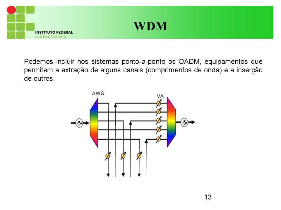 13 WDM Podemos incluir nos sistemas ponto-a-ponto os OADM, equipamentos que permitem a extração de alguns canais (comprimentos de onda) e a inserção de outros.