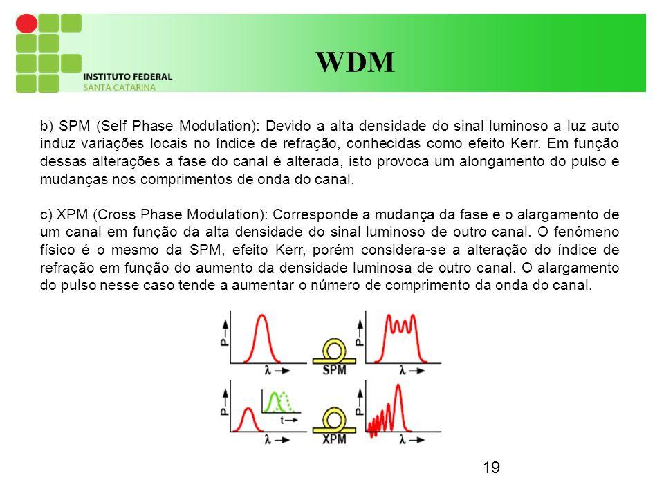 19 WDM b) SPM (Self Phase Modulation): Devido a alta densidade do sinal luminoso a luz auto induz variações locais no índice de refração, conhecidas c