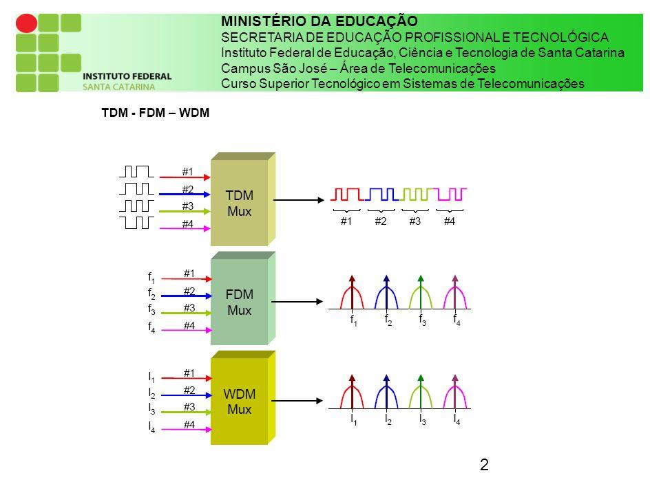2 MINISTÉRIO DA EDUCAÇÃO SECRETARIA DE EDUCAÇÃO PROFISSIONAL E TECNOLÓGICA Instituto Federal de Educação, Ciência e Tecnologia de Santa Catarina Campu