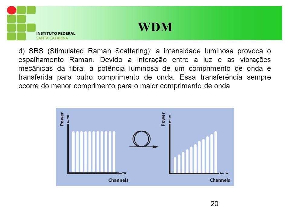 20 WDM d) SRS (Stimulated Raman Scattering): a intensidade luminosa provoca o espalhamento Raman. Devido a interação entre a luz e as vibrações mecâni