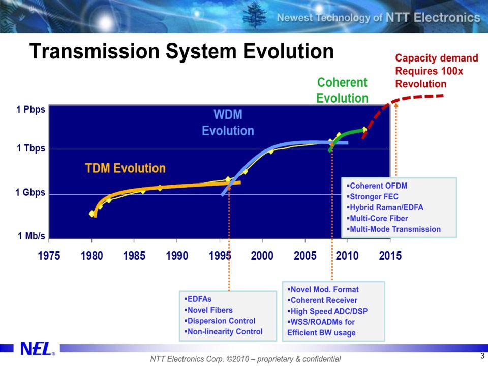 5 Para alcançar taxas mais elevadas de transmissão canais de 2,5 ou 10 Gbps são multiplexados gerando os sistemas WDM.