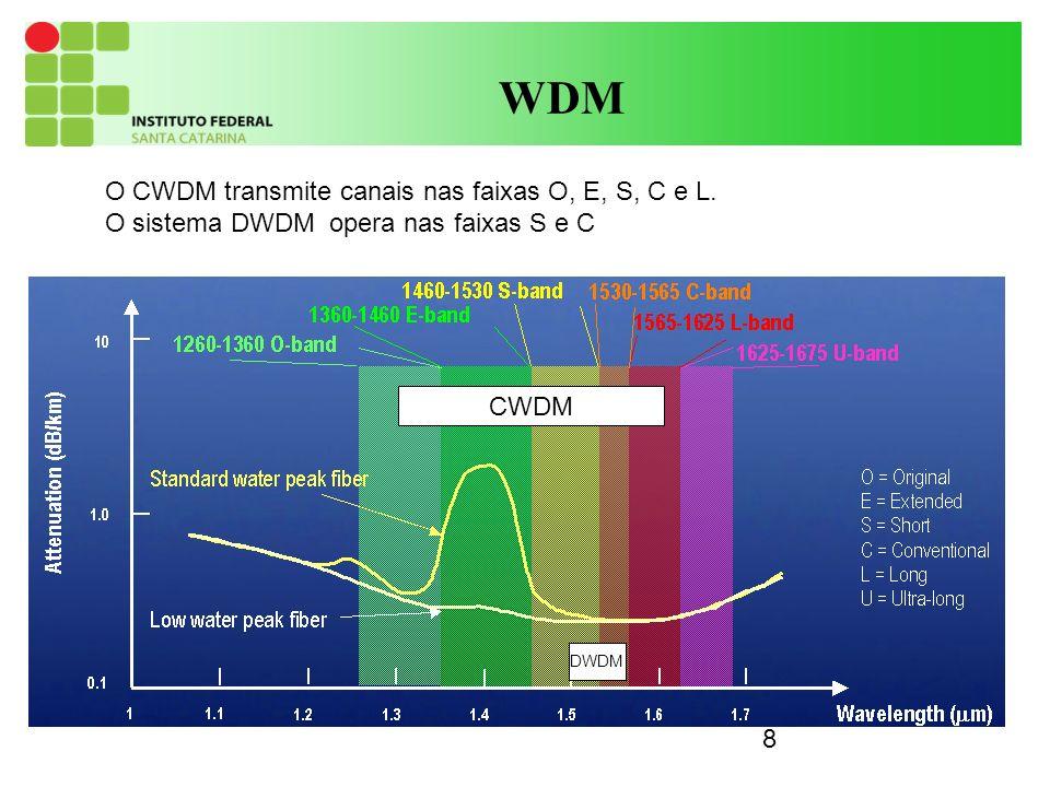 9 WDM Em um sistema ponto a ponto os componentes básicos de um sistema WDM são: fontes ópticas dos equipamentos geradores dos tributários (laser DFB ou DBR) transponder: converte o comprimento de onda dos tributários para os comprimentos de onda dos canais do sistema WDM.