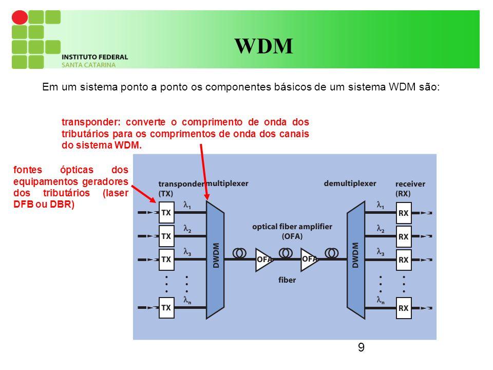 10 WDM Multiplexador: agrupa todos as comprimentos de onda na mesma fibra (AWG, grades de difração, acopladores) Pós-amplificador (EDFA): amplifica o sinal de saída do transponder Fibra monomodo Amplificador de linha (EDFA): amplifica o sinal no meio do enlace.