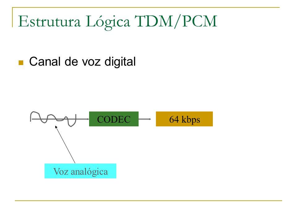 Estrutura Lógica TDM/PCM Canal de voz digital CODEC Voz analógica 64 kbps
