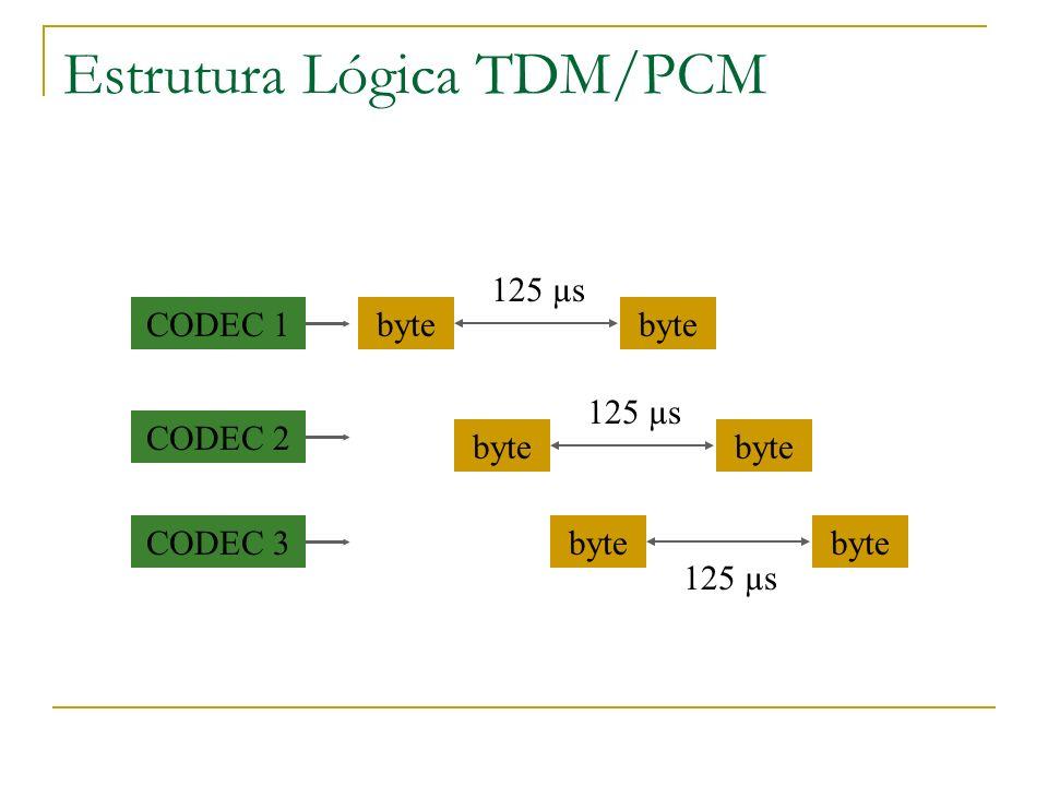 Estrutura Lógica TDM/PCM CODEC 1byte 125 µs CODEC 2 byte 125 µs CODEC 3byte 125 µs