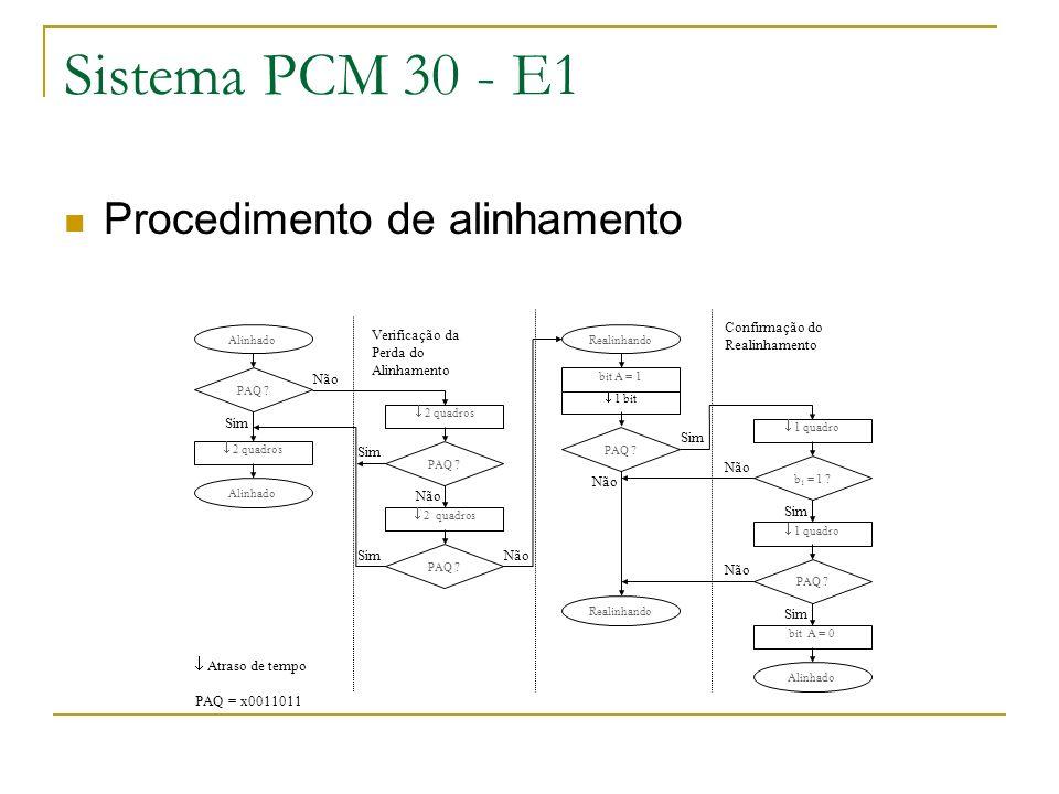 Sistema PCM 30 - E1 Procedimento de alinhamento Não Sim Alinhado PAQ ? b 1 = 1 ? PAQ ? Alinhado Realinhando Atraso de tempo PAQ = x0011011 PAQ ? Confi