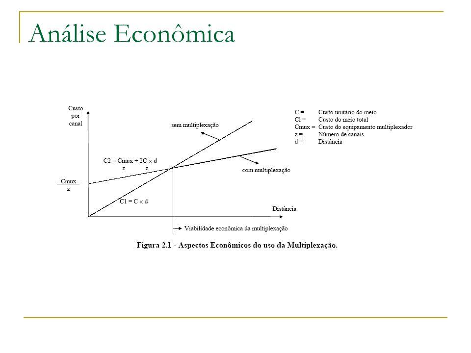 Análise Econômica
