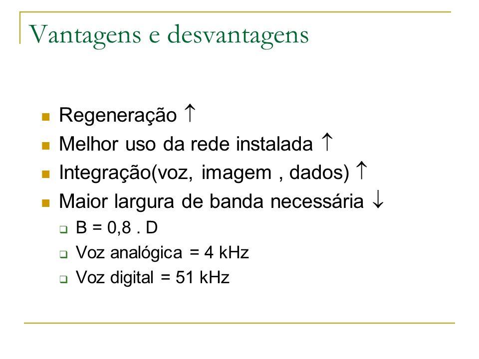 Vantagens e desvantagens Regeneração Melhor uso da rede instalada Integração(voz, imagem, dados) Maior largura de banda necessária B = 0,8. D Voz anal