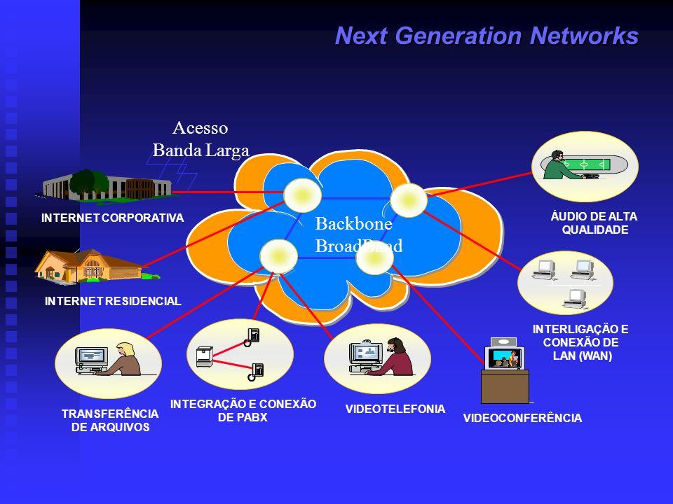 Next Generation Networks INTERNET RESIDENCIAL VIDEOCONFERÊNCIA INTERLIGAÇÃO E CONEXÃO DE LAN (WAN) RDSI INTEGRAÇÃO E CONEXÃO DE PABX TRANSFERÊNCIA DE