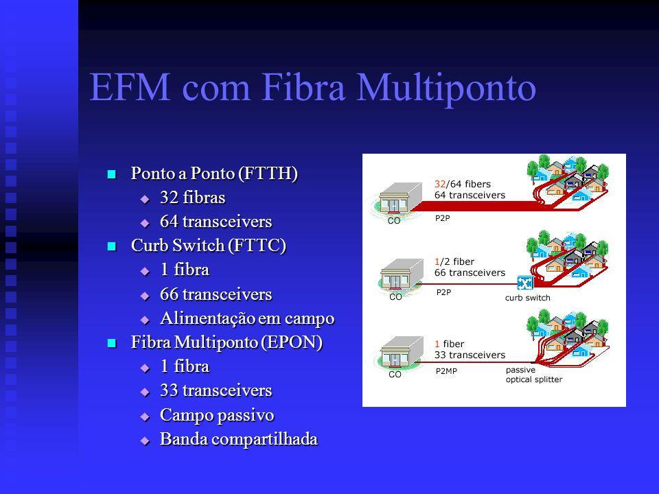 EFM com Fibra Multiponto Ponto a Ponto (FTTH) Ponto a Ponto (FTTH) 32 fibras 32 fibras 64 transceivers 64 transceivers Curb Switch (FTTC) Curb Switch