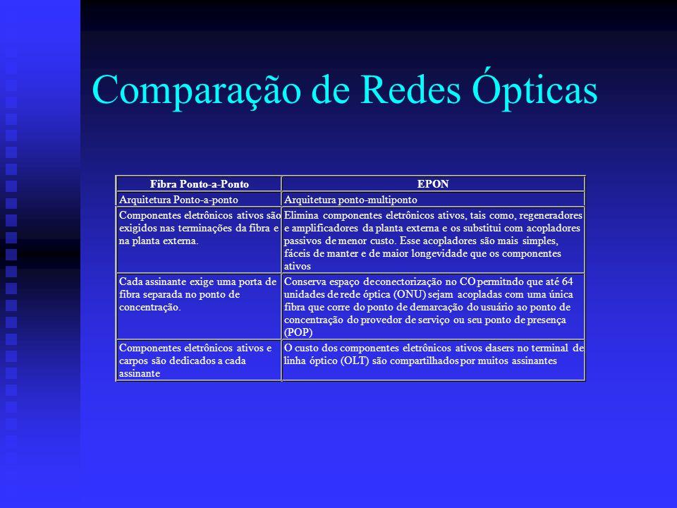 Comparação de Redes Ópticas