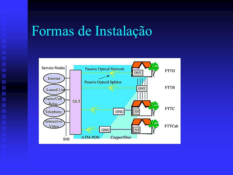 Formas de Instalação