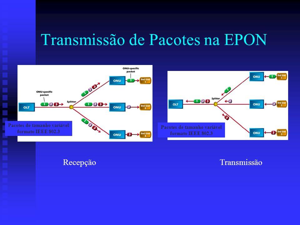 Transmissão de Pacotes na EPON Pacotes de tamanho variável formato IEEE 802.3 Pacotes de tamanho variável formato IEEE 802.3 Recepção Transmissão