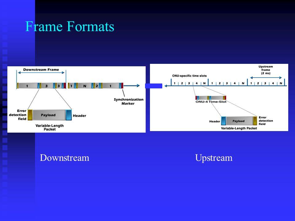 Frame Formats DownstreamUpstream