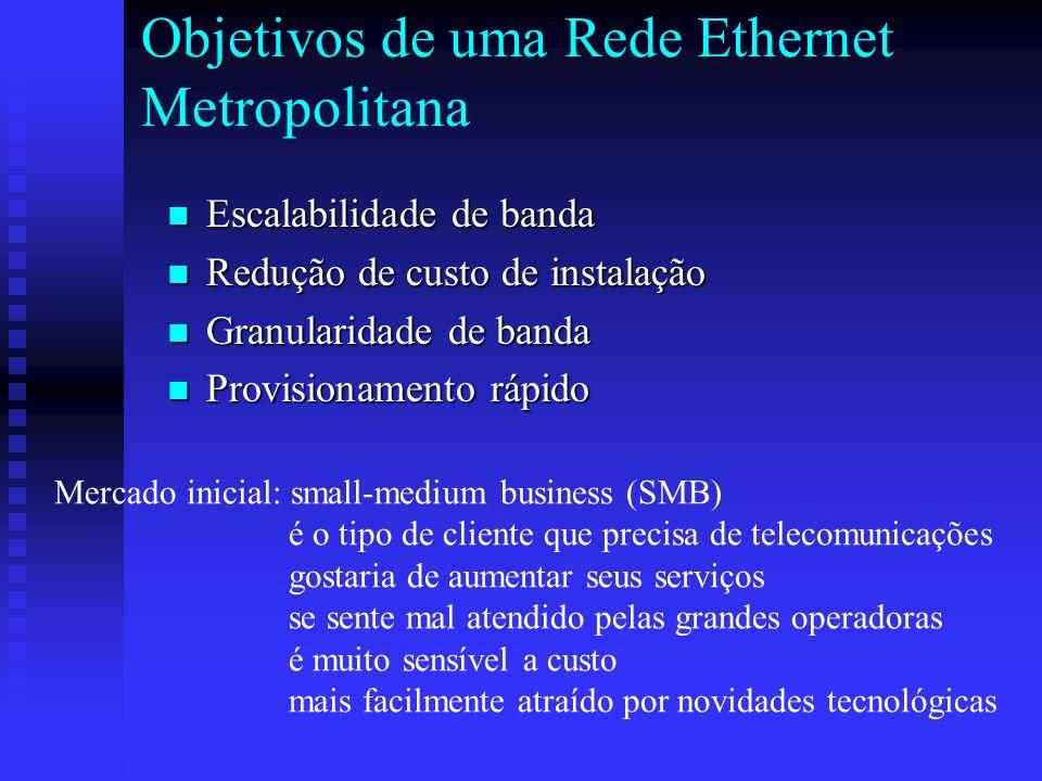 Objetivos de uma Rede Ethernet Metropolitana Escalabilidade de banda Escalabilidade de banda Redução de custo de instalação Redução de custo de instal