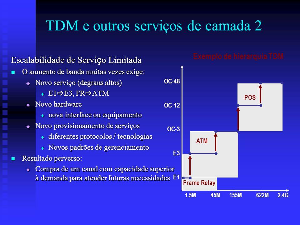 TDM e outros serviços de camada 2 Escalabilidade de Servi ç o Limitada O aumento de banda muitas vezes exige: O aumento de banda muitas vezes exige: N