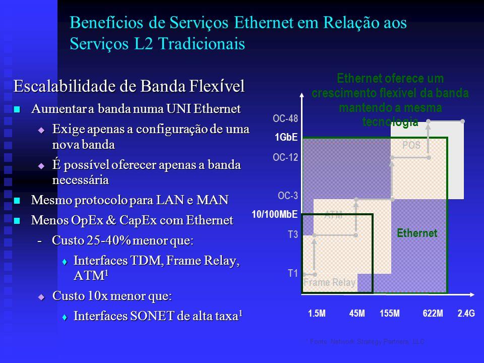 Benefícios de Serviços Ethernet em Relação aos Serviços L2 Tradicionais Escalabilidade de Banda Flex í vel Aumentar a banda numa UNI Ethernet Aumentar