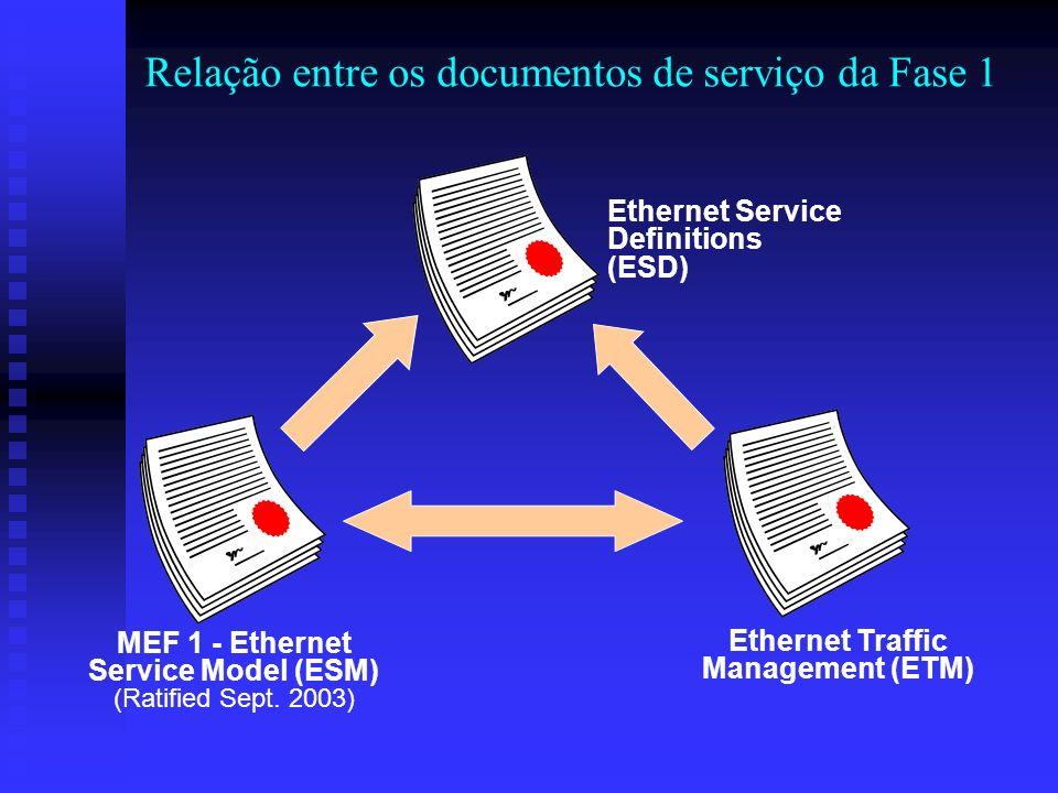 Relação entre os documentos de serviço da Fase 1 MEF 1 - Ethernet Service Model (ESM) (Ratified Sept. 2003) Ethernet Service Definitions (ESD) Etherne