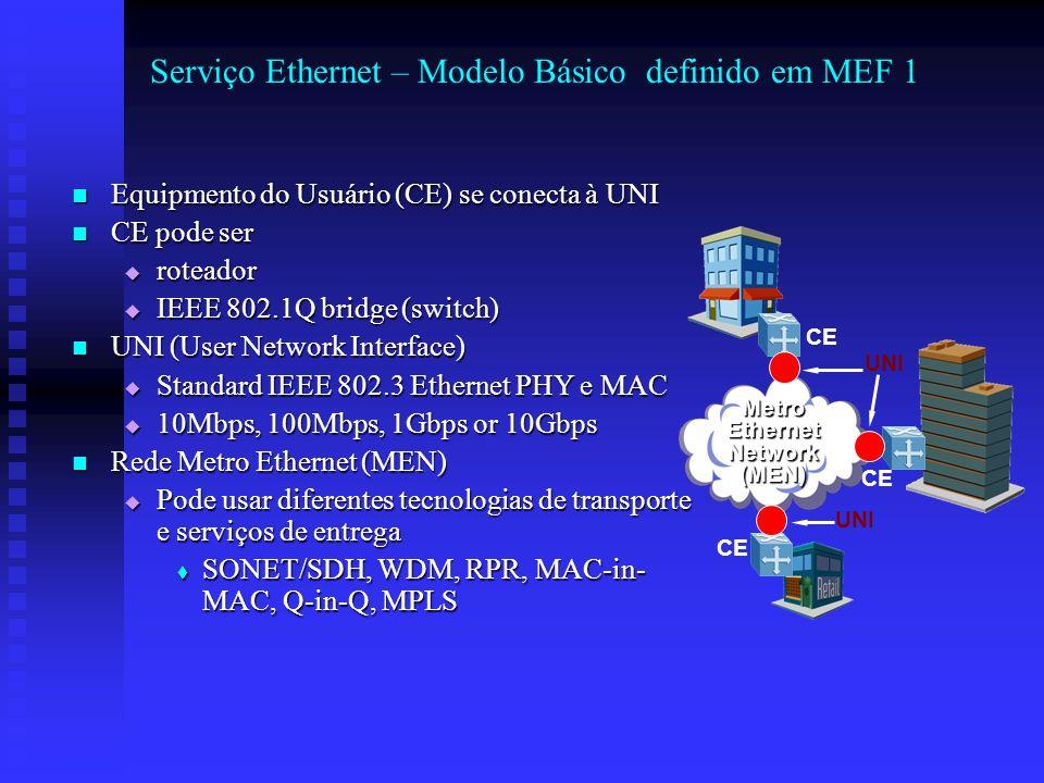 Serviço Ethernet – Modelo Básico definido em MEF 1 Equipmento do Usuário (CE) se conecta à UNI Equipmento do Usuário (CE) se conecta à UNI CE pode ser