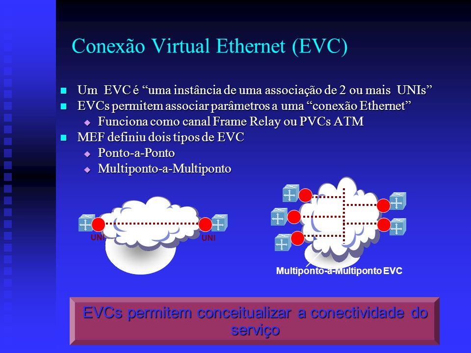 UNI MEN UNI Ponto-a-Ponto EVC Conexão Virtual Ethernet (EVC) Um EVC é uma instância de uma associação de 2 ou mais UNIs Um EVC é uma instância de uma