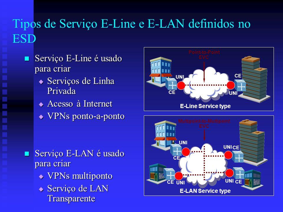 Tipos de Serviço E-Line e E-LAN definidos no ESD Serviço E-Line é usado para criar Serviço E-Line é usado para criar Serviços de Linha Privada Serviço
