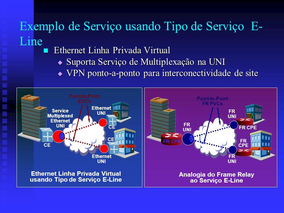 Exemplo de Serviço usando Tipo de Serviço E- Line Ethernet Linha Privada Virtual Ethernet Linha Privada Virtual Suporta Serviço de Multiplexação na UN