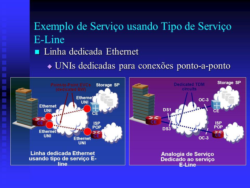 Linha dedicada Ethernet Linha dedicada Ethernet UNIs dedicadas para conexões ponto-a-ponto UNIs dedicadas para conexões ponto-a-ponto MEN Ethernet UNI
