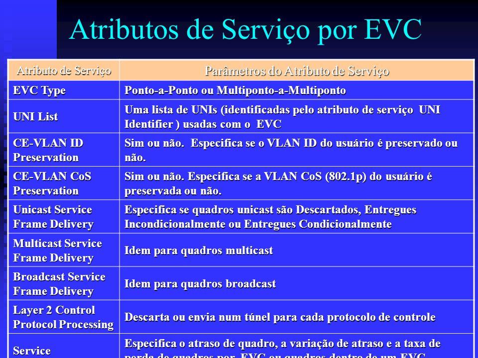 Atributos de Serviço por EVC Atributo de Serviço Parâmetros do Atributo de Serviço EVC Type Ponto-a-Ponto ou Multiponto-a-Multiponto UNI List Uma list