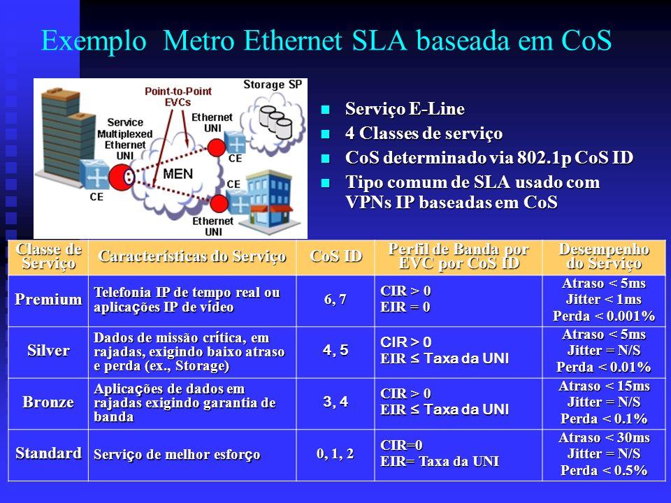 Exemplo Metro Ethernet SLA baseada em CoS Serviço E-Line 4 Classes de serviço CoS determinado via 802.1p CoS ID Tipo comum de SLA usado com VPNs IP ba