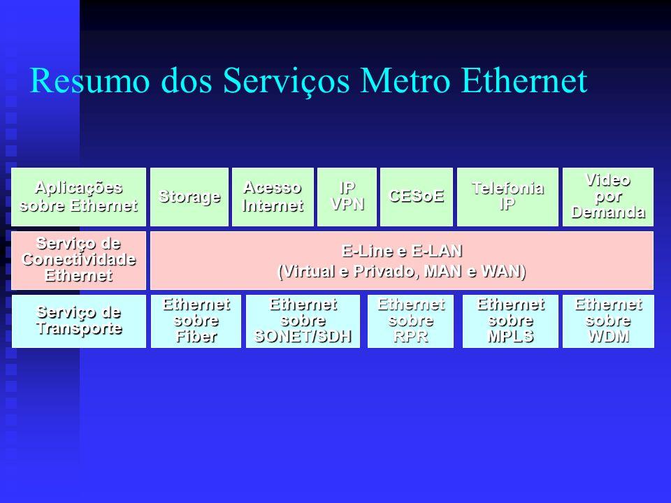 E-Line e E-LAN (Virtual e Privado, MAN e WAN) Aplicações sobre Ethernet Storage Video por Demanda AcessoInternet Serviço de Transporte Ethernet sobre