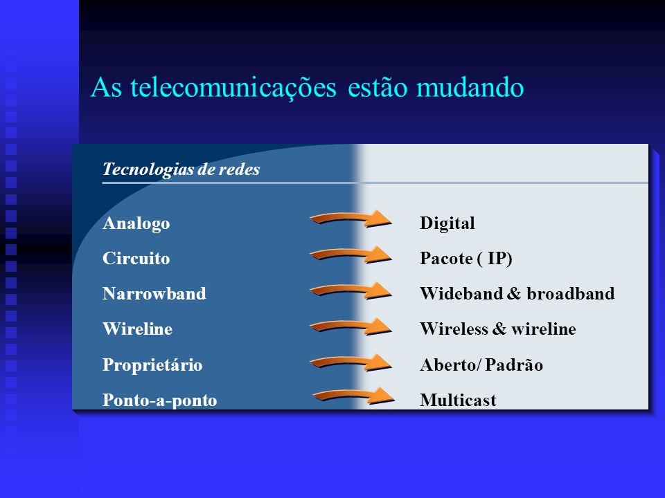 As telecomunicações estão mudando Analogo Circuito Narrowband Wireline Proprietário Ponto-a-ponto Digital Pacote ( IP) Wideband & broadband Wireless &